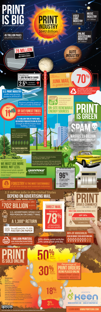 Print is Big - Infographic